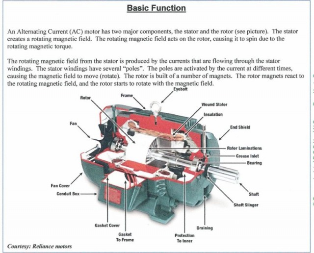 Parts Of An Induction Motor Three Phase Induction Motor